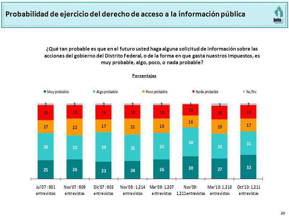 29 Porcentajes Probabilidad de ejercicio del derecho de acceso a la información pública ¿Qué tan probable es que en el futuro usted haga alguna solici