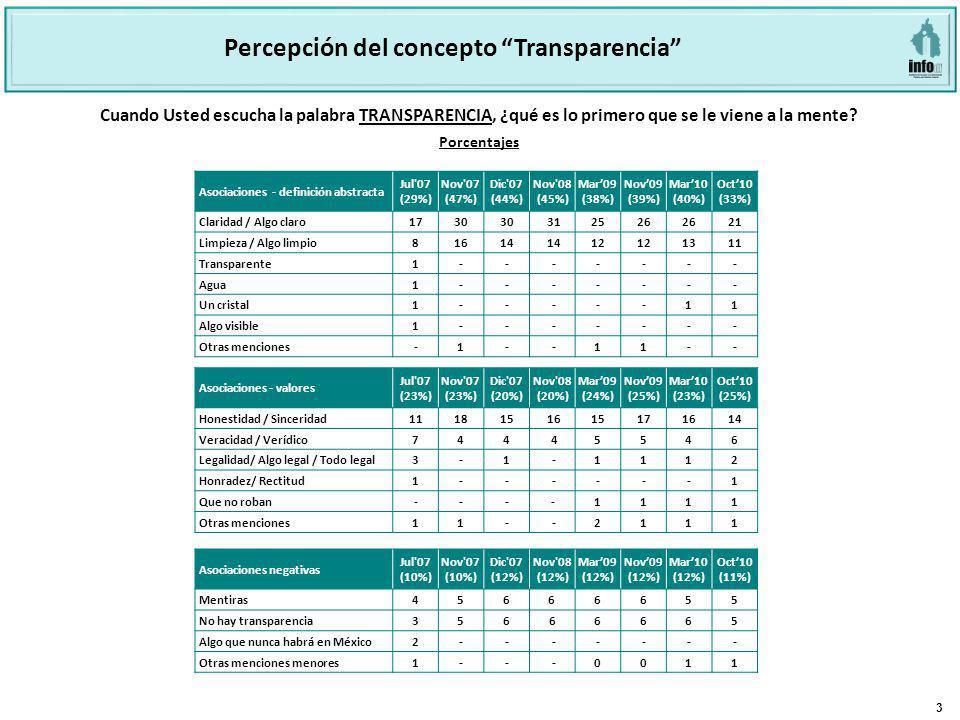 3 Cuando Usted escucha la palabra TRANSPARENCIA, ¿qué es lo primero que se le viene a la mente? Percepción del concepto Transparencia Asociaciones - d