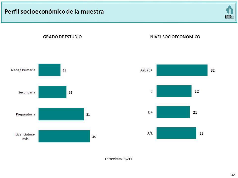 32 GRADO DE ESTUDIO NIVEL SOCIOECONÓMICO Perfil socioeconómico de la muestra Entrevistas : 1,211