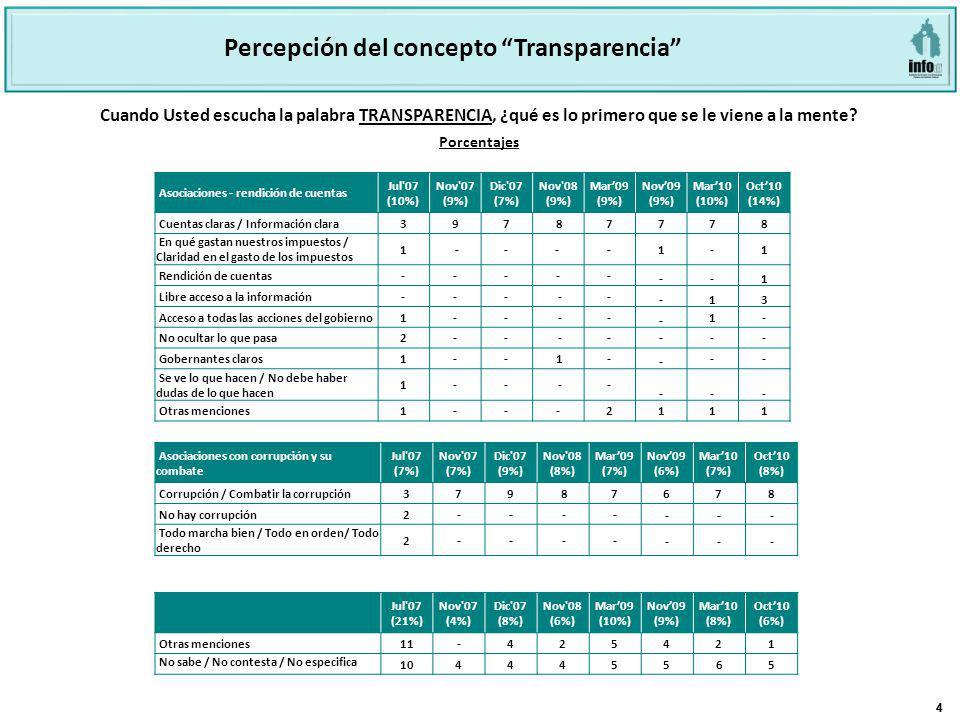 44 Cuando Usted escucha la palabra TRANSPARENCIA, ¿qué es lo primero que se le viene a la mente? Jul'07 (21%) Nov'07 (4%) Dic'07 (8%) Nov'08 (6%) Mar0