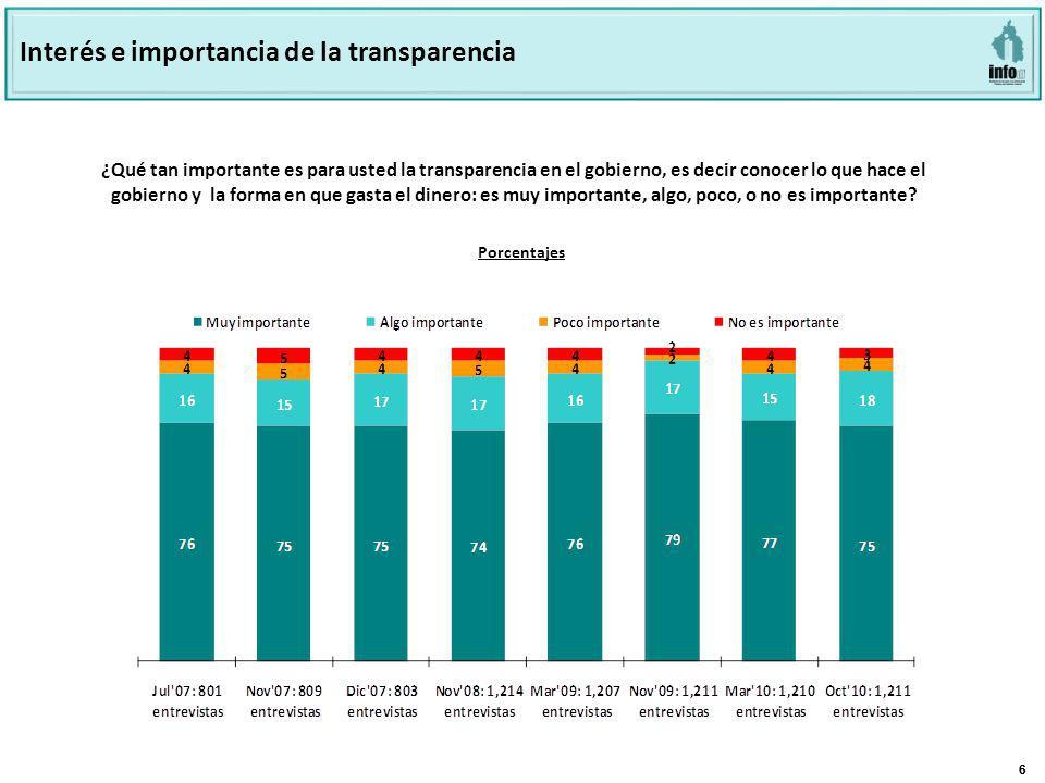 66 ¿Qué tan importante es para usted la transparencia en el gobierno, es decir conocer lo que hace el gobierno y la forma en que gasta el dinero: es muy importante, algo, poco, o no es importante.