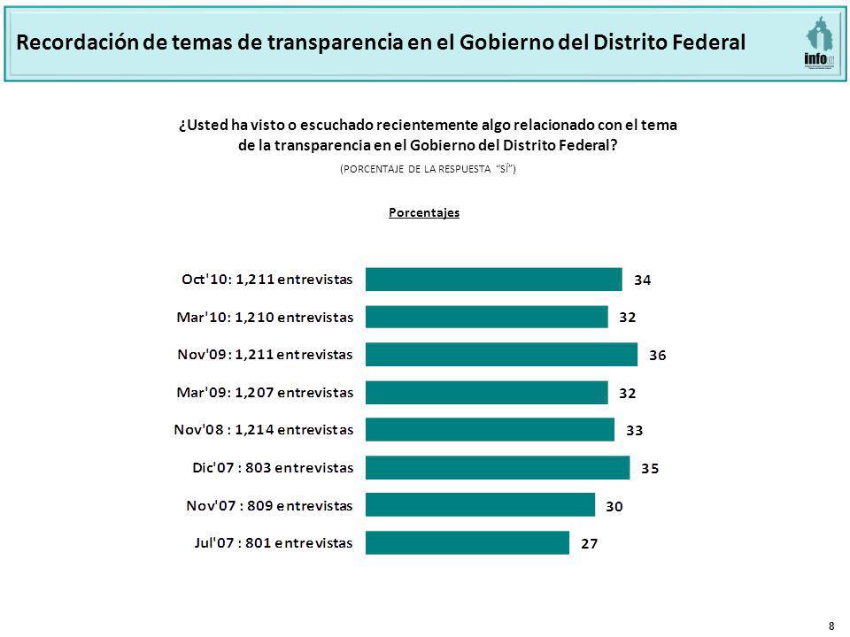 8 ¿Usted ha visto o escuchado recientemente algo relacionado con el tema de la transparencia en el Gobierno del Distrito Federal.
