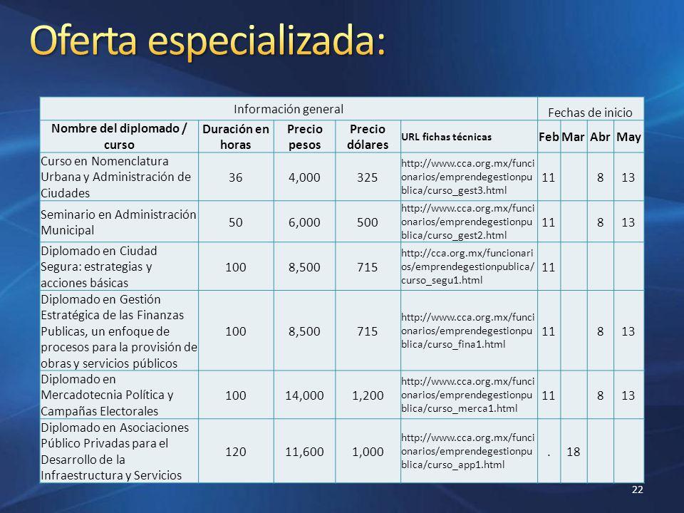 22 Información general Fechas de inicio Nombre del diplomado / curso Duración en horas Precio pesos Precio dólares URL fichas técnicas FebMarAbrMay Cu