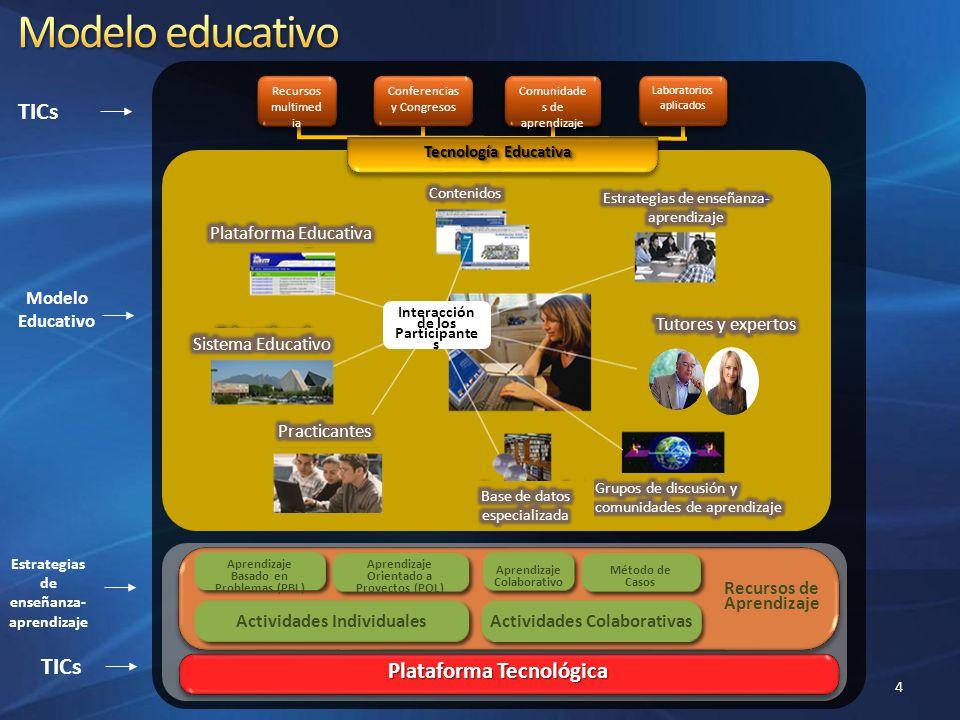 Plataforma Tecnológica Aprendizaje Basado en Problemas (PBL) Aprendizaje Orientado a Proyectos (POL) Aprendizaje Colaborativo Método de Casos Activida