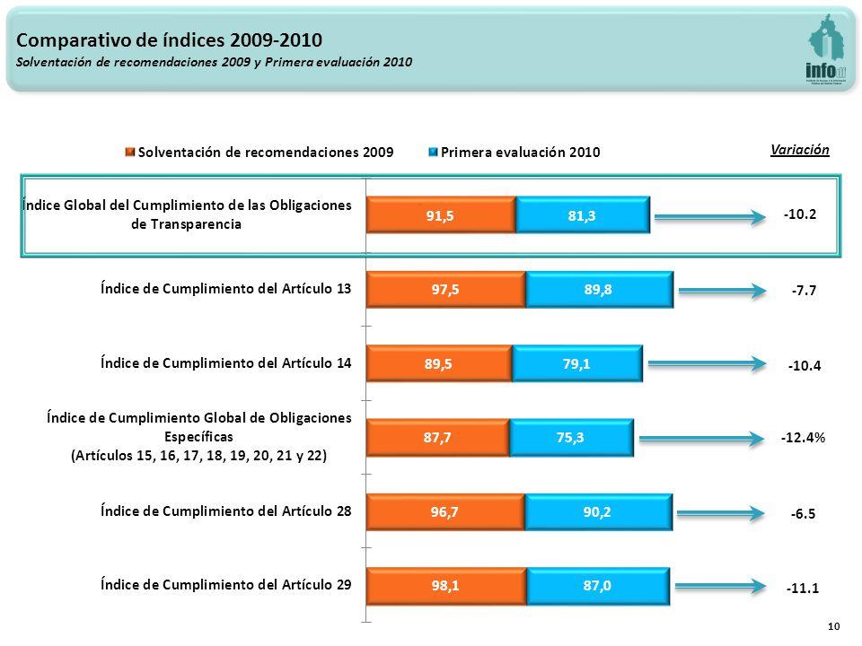 Variación -10.2 -7.7 -10.4 -12.4% -6.5 -11.1 Comparativo de índices 2009-2010 Solventación de recomendaciones 2009 y Primera evaluación 2010 10