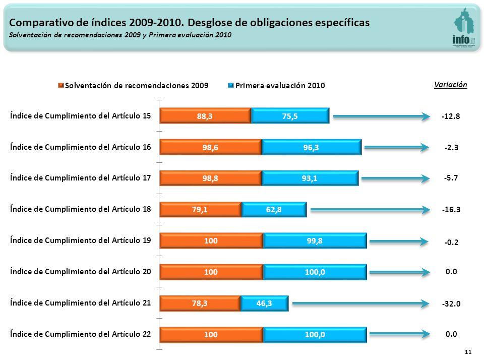 Variación -12.8 -2.3 -5.7 -16.3 -32.0 0.0 11 -0.2 0.0 Comparativo de índices 2009-2010.