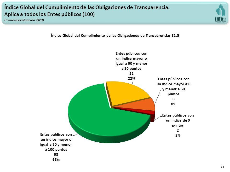 Índice Global del Cumplimiento de las Obligaciones de Transparencia.