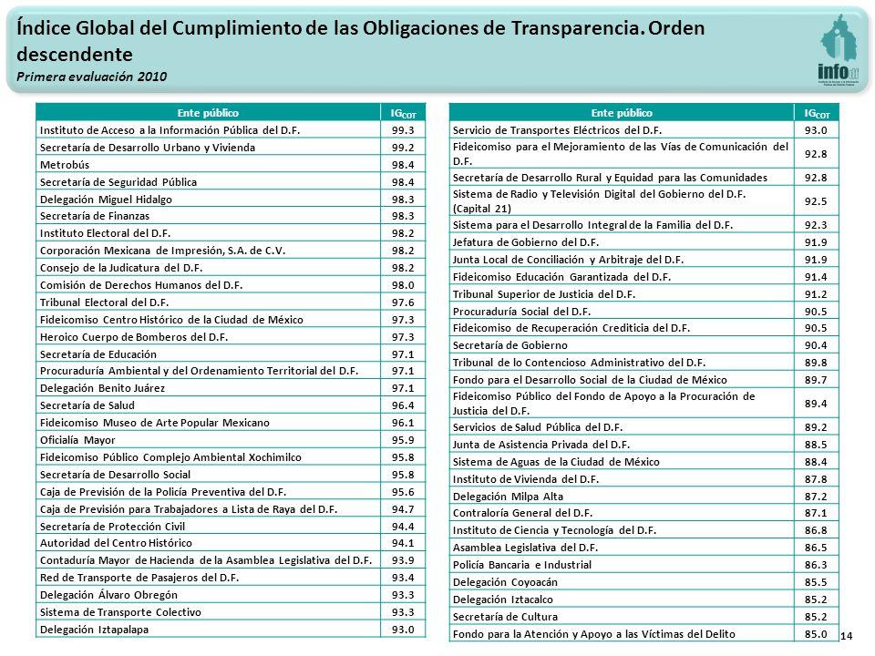14 Índice Global del Cumplimiento de las Obligaciones de Transparencia.