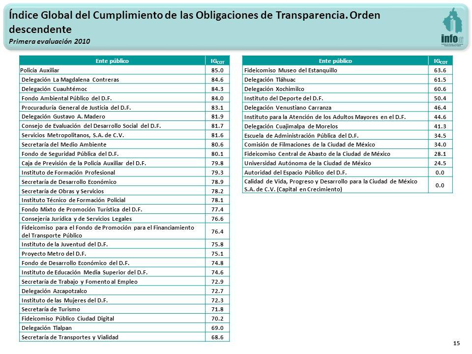 15 Índice Global del Cumplimiento de las Obligaciones de Transparencia.