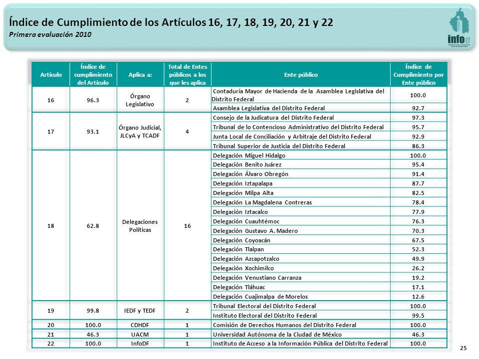 25 Índice de Cumplimiento de los Artículos 16, 17, 18, 19, 20, 21 y 22 Primera evaluación 2010