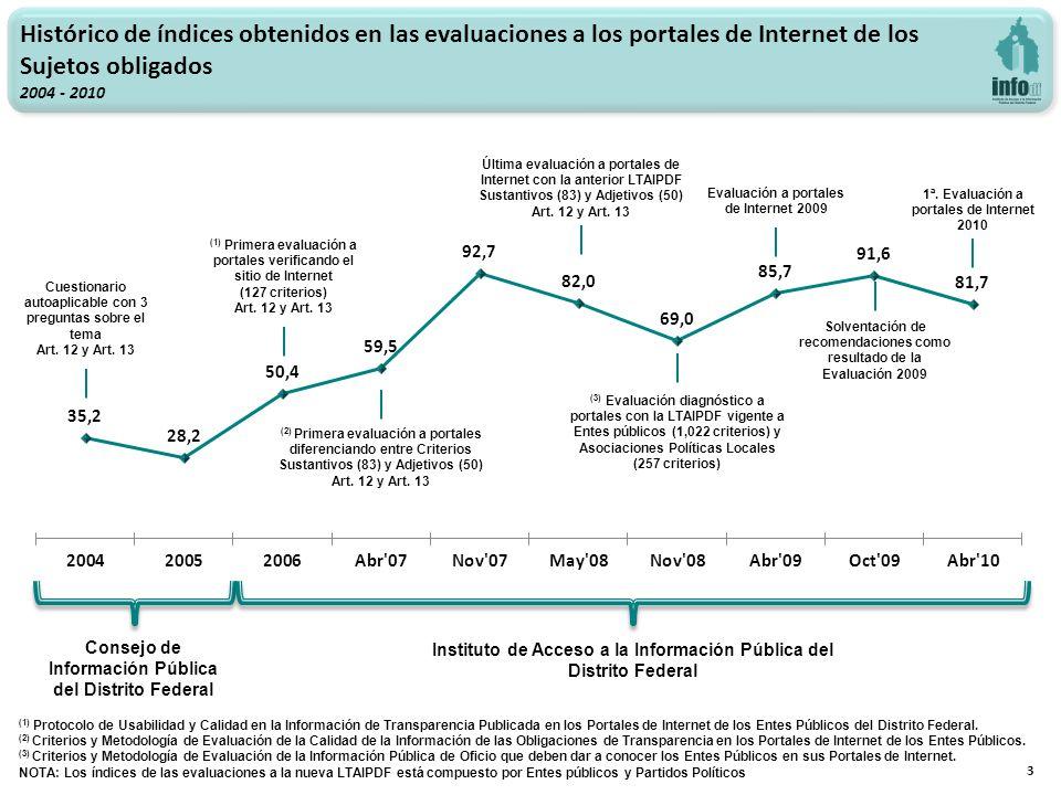 3 Histórico de índices obtenidos en las evaluaciones a los portales de Internet de los Sujetos obligados 2004 - 2010 Cuestionario autoaplicable con 3 preguntas sobre el tema Art.