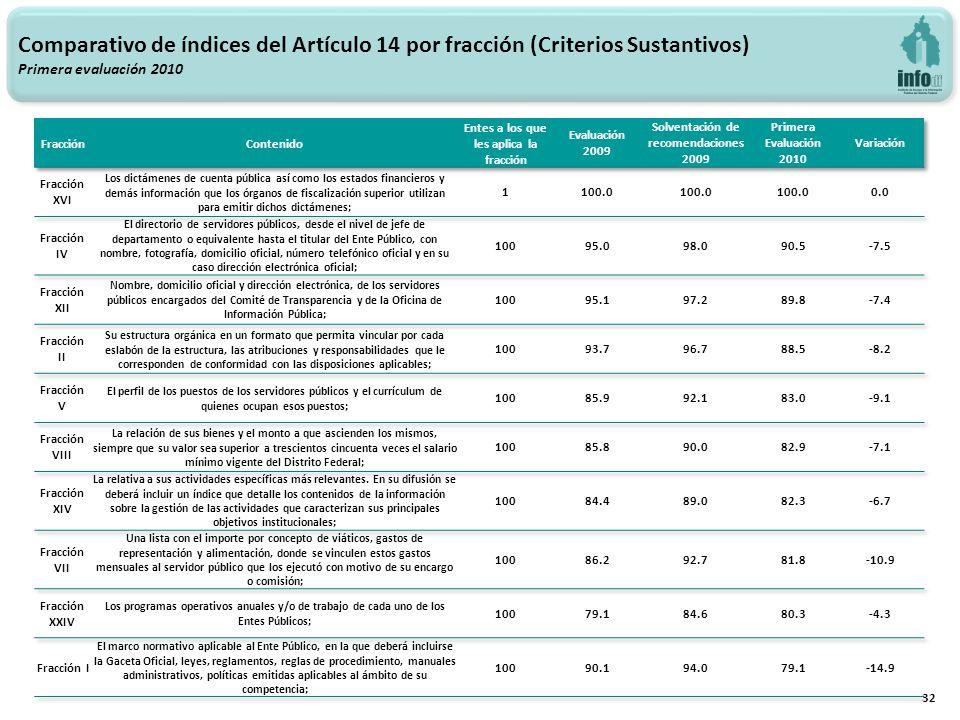 32 Comparativo de índices del Artículo 14 por fracción (Criterios Sustantivos) Primera evaluación 2010