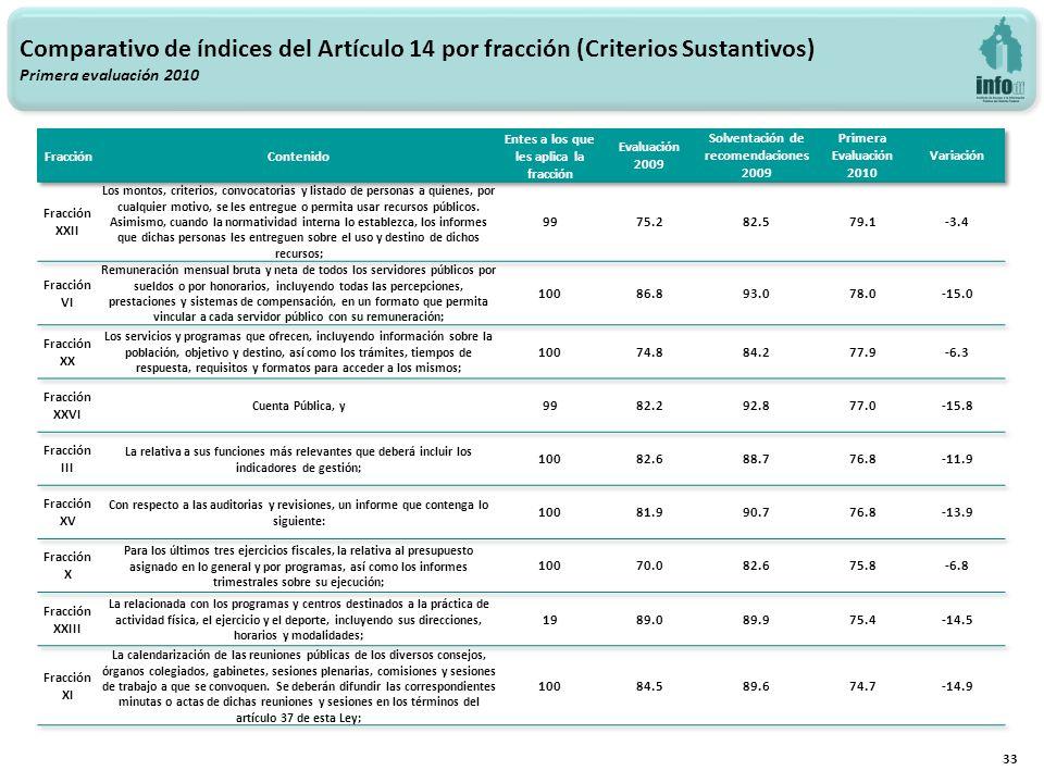 33 Comparativo de índices del Artículo 14 por fracción (Criterios Sustantivos) Primera evaluación 2010
