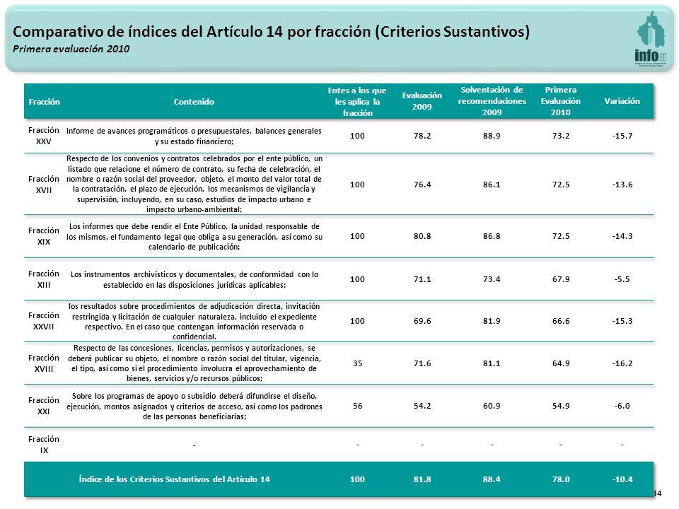 34 Comparativo de índices del Artículo 14 por fracción (Criterios Sustantivos) Primera evaluación 2010