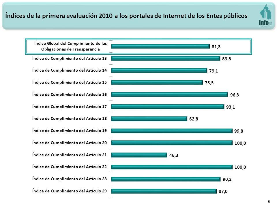 Índices de la primera evaluación 2010 a los portales de Internet de los Entes públicos 5