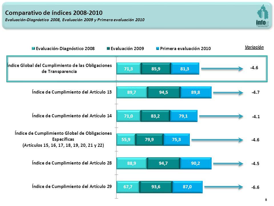 Variación -4.6 -4.7 -4.1 -4.6 -4.5 -6.6 Comparativo de índices 2008-2010 Evaluación-Diagnóstico 2008, Evaluación 2009 y Primera evaluación 2010 8