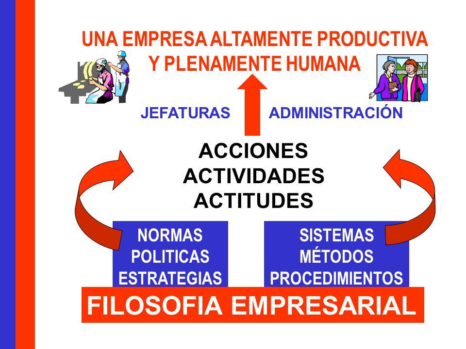 UNA EMPRESA ALTAMENTE PRODUCTIVA Y PLENAMENTE HUMANA ACCIONES ACTIVIDADES ACTITUDES NORMAS POLITICAS ESTRATEGIAS SISTEMAS MÉTODOS PROCEDIMIENTOS FILOSOFIA EMPRESARIAL JEFATURASADMINISTRACIÓN