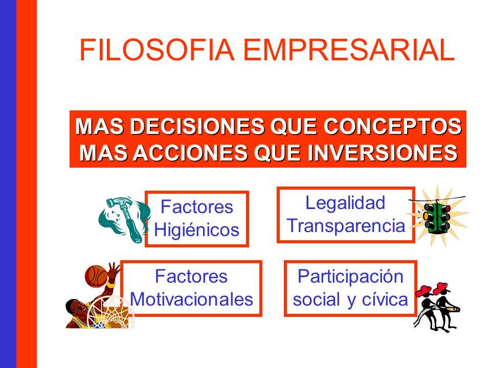 FILOSOFIA EMPRESARIAL MAS DECISIONES QUE CONCEPTOS MAS ACCIONES QUE INVERSIONES Legalidad Transparencia Factores Higiénicos Factores Motivacionales Participación social y cívica