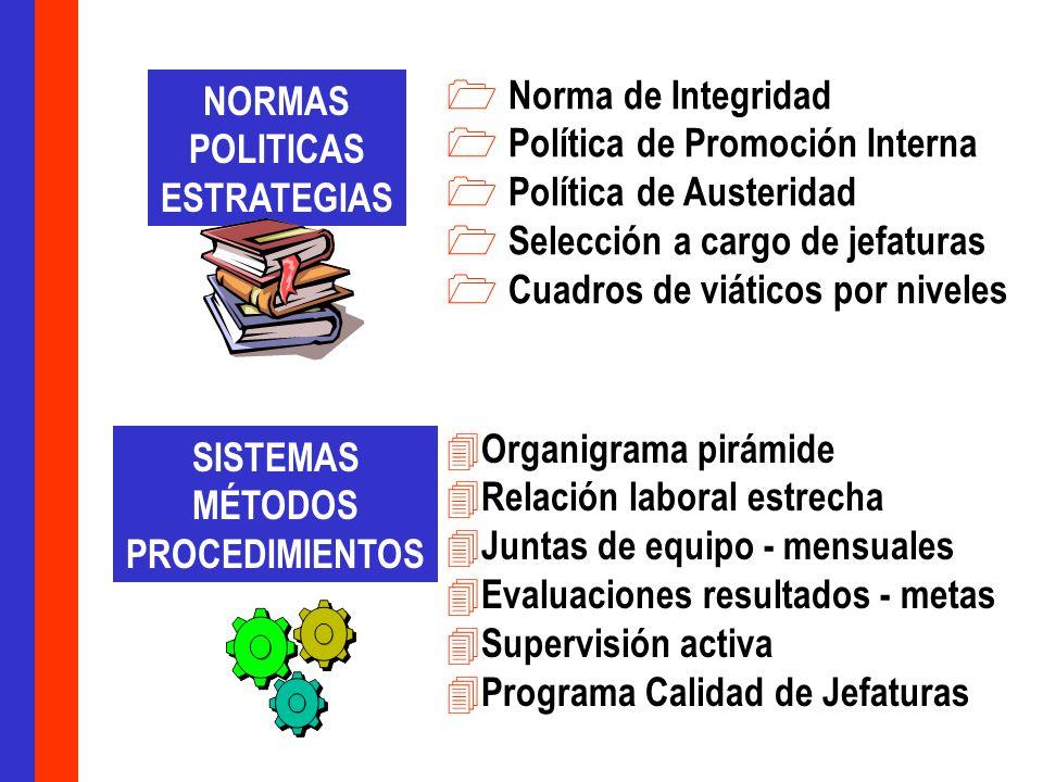 1 Norma de Integridad 1 Política de Promoción Interna 1 Política de Austeridad 1 Selección a cargo de jefaturas 1 Cuadros de viáticos por niveles 4 Or