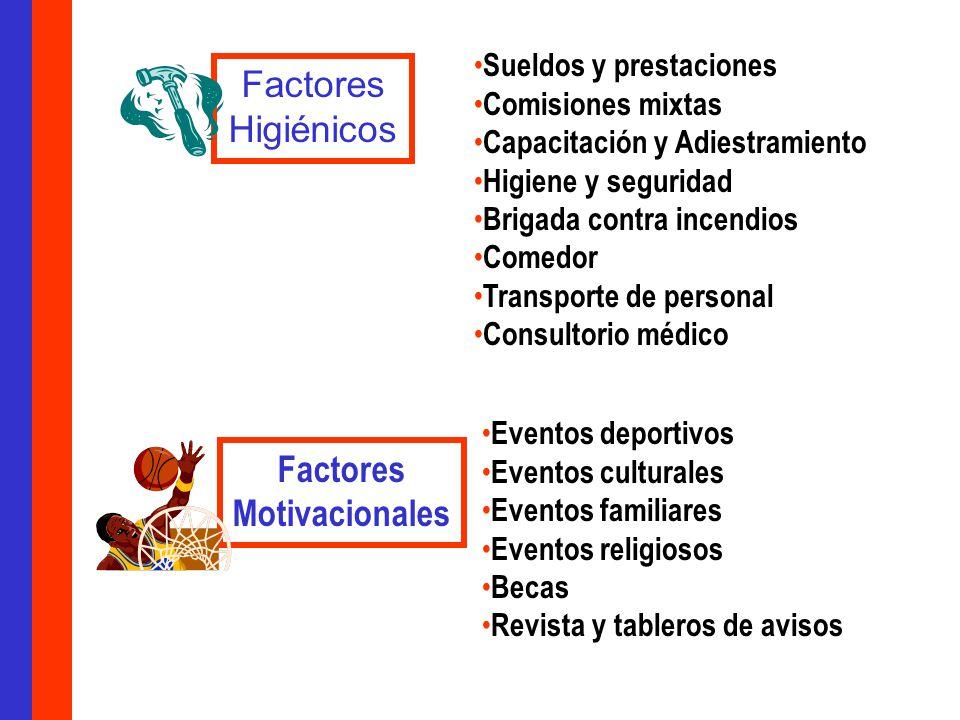 Factores Higiénicos Factores Motivacionales Sueldos y prestaciones Comisiones mixtas Capacitación y Adiestramiento Higiene y seguridad Brigada contra