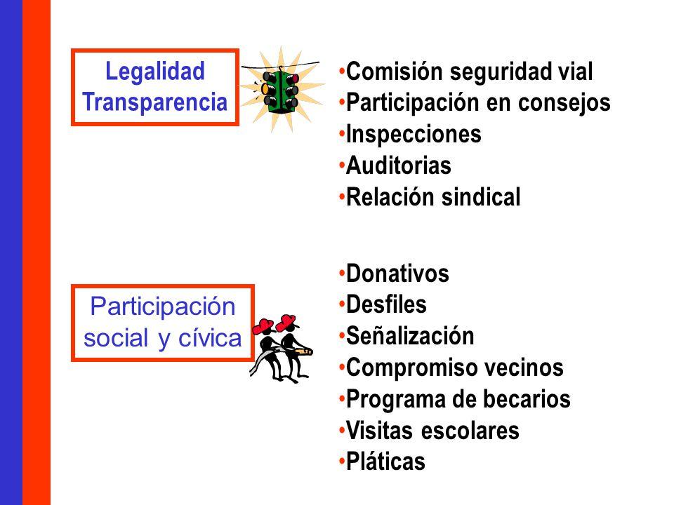 Legalidad Transparencia Comisión seguridad vial Participación en consejos Inspecciones Auditorias Relación sindical Participación social y cívica Donativos Desfiles Señalización Compromiso vecinos Programa de becarios Visitas escolares Pláticas