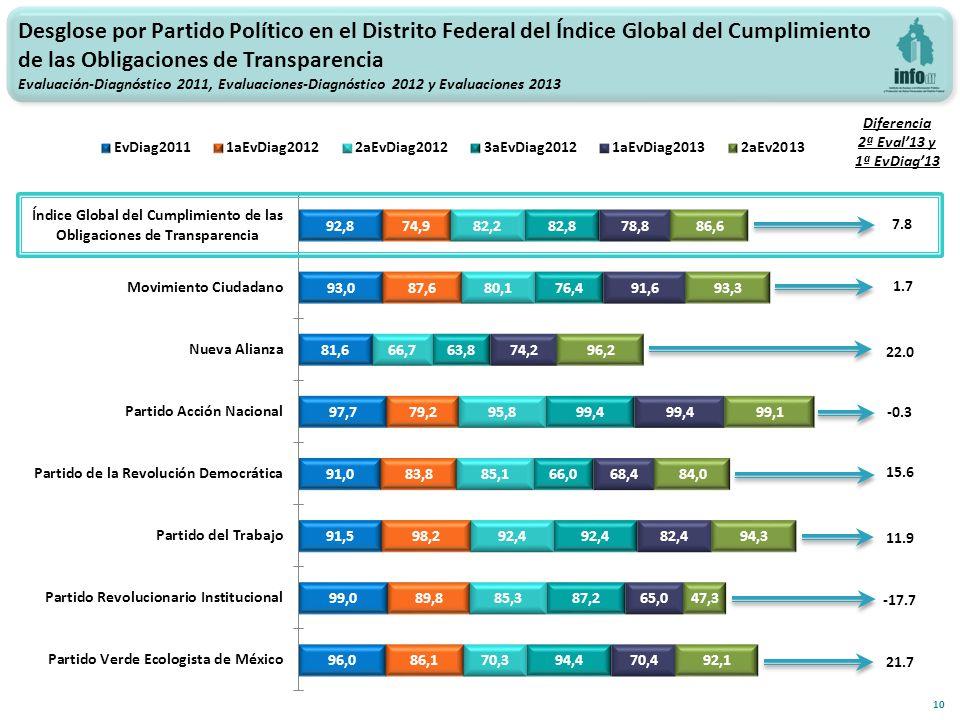 10 1.7 Diferencia 2ª Eval13 y 1ª EvDiag13 Desglose por Partido Político en el Distrito Federal del Índice Global del Cumplimiento de las Obligaciones de Transparencia Evaluación-Diagnóstico 2011, Evaluaciones-Diagnóstico 2012 y Evaluaciones 2013 7.8 22.0 15.6 -0.3 -17.7 11.9 21.7