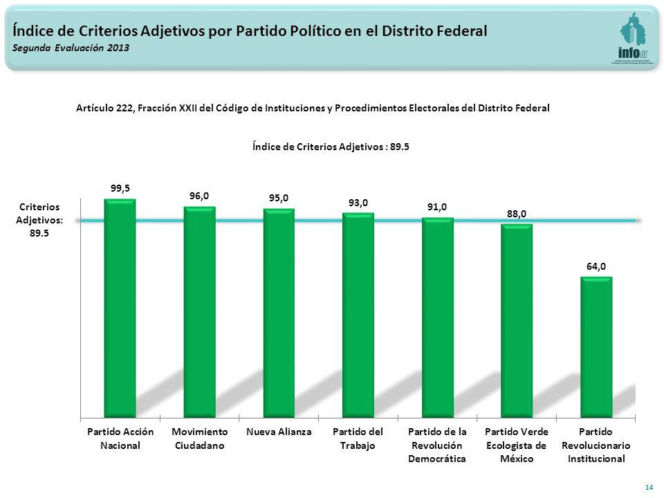 Índice de Criterios Adjetivos por Partido Político en el Distrito Federal Segunda Evaluación 2013 14 Criterios Adjetivos: 89.5 Artículo 222, Fracción XXII del Código de Instituciones y Procedimientos Electorales del Distrito Federal Índice de Criterios Adjetivos : 89.5