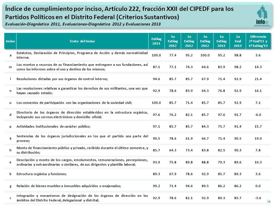 16 Índice de cumplimiento por inciso, Artículo 222, fracción XXII del CIPEDF para los Partidos Políticos en el Distrito Federal (Criterios Sustantivos) Evaluación-Diagnóstico 2011, Evaluaciones-Diagnóstico 2012 y Evaluaciones 2013