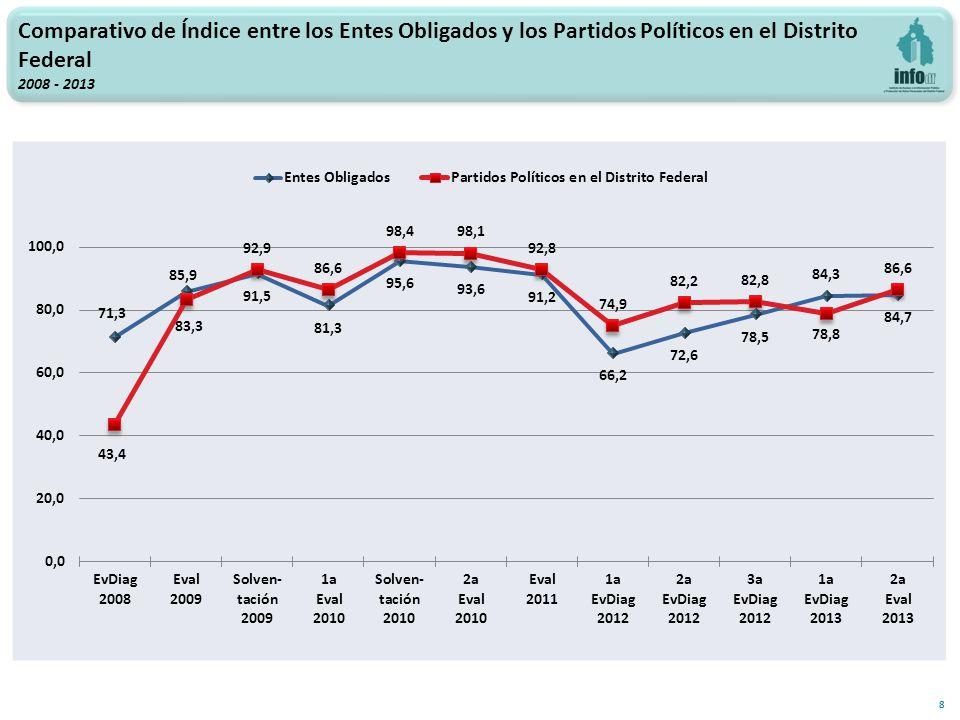 8 Comparativo de Índice entre los Entes Obligados y los Partidos Políticos en el Distrito Federal 2008 - 2013