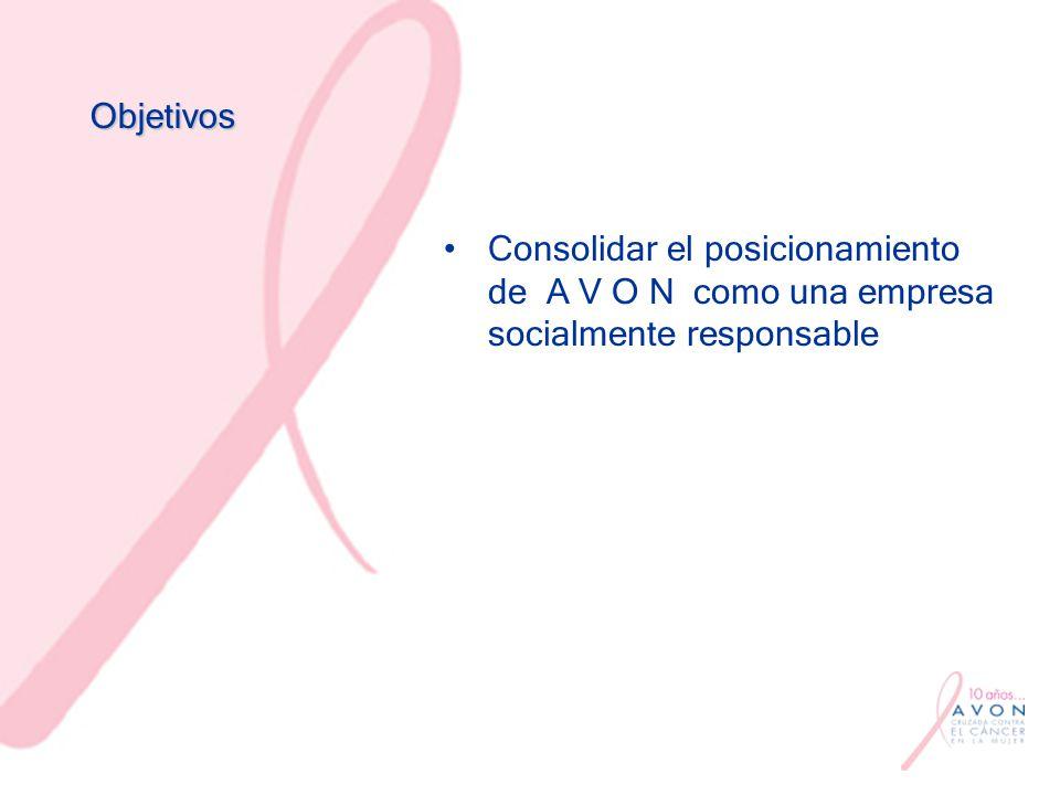 Resultados 350 millones de dólares recaudados a nivel mundial 75 millones de pesos donados en nuestro país 7 unidades móviles donadas a la SSA Construcción de la Clínica de mama A V O N Fernando Lezama en el INCAN