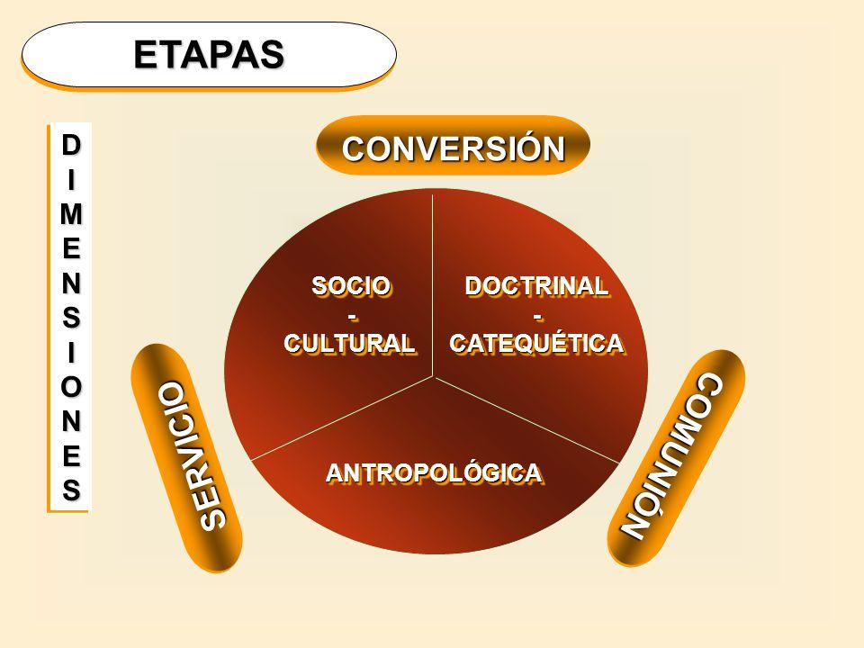 I BLOQUE: ANTROPOLOGÍA JUVENIL Conversión.AL ENCUENTRO CON CRISTO AREAS/DIMENSIONESCONTENIDO 1.