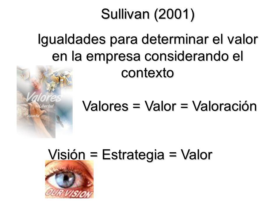 Sullivan (2001) Valores = Valor = Valoración Visión = Estrategia = Valor Sullivan (2001) Igualdades para determinar el valor en la empresa considerand