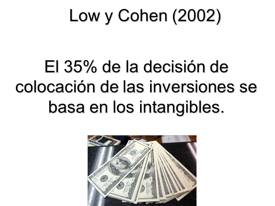 El 35% de la decisión de colocación de las inversiones se basa en los intangibles. Low y Cohen (2002)