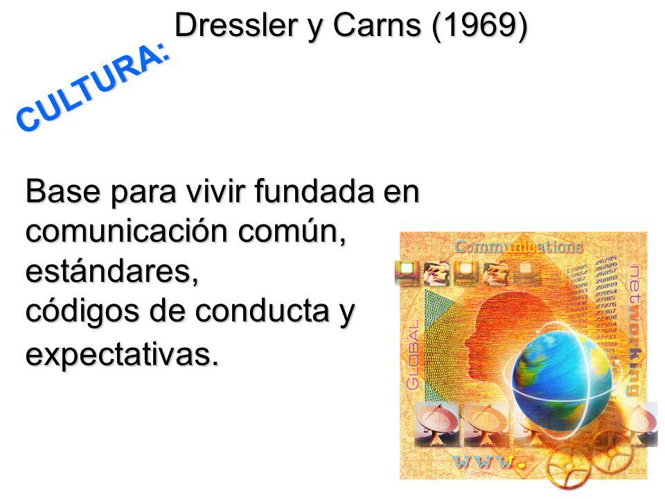 Base para vivir fundada en comunicación común, estándares, códigos de conducta y expectativas. Dressler y Carns (1969) CULTURA: