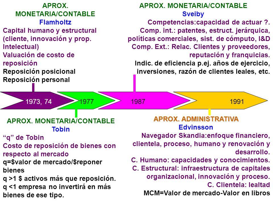 APROX. MONETARIA/CONTABLE Flamholtz Capital humano y estructural (cliente, innovación y prop. Intelectual) Valuación de costo de reposición Reposición