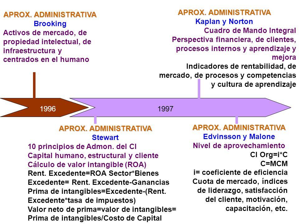 APROX. ADMINISTRATIVA Brooking Activos de mercado, de propiedad intelectual, de infraestructura y centrados en el humano APROX. ADMINISTRATIVA Stewart