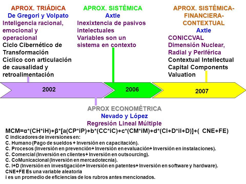 APROX. TRIÁDICA De Gregori y Volpato Inteligencia racional, emocional y operacional Ciclo Cibernético de Transformación Cíclico con articulación de ca