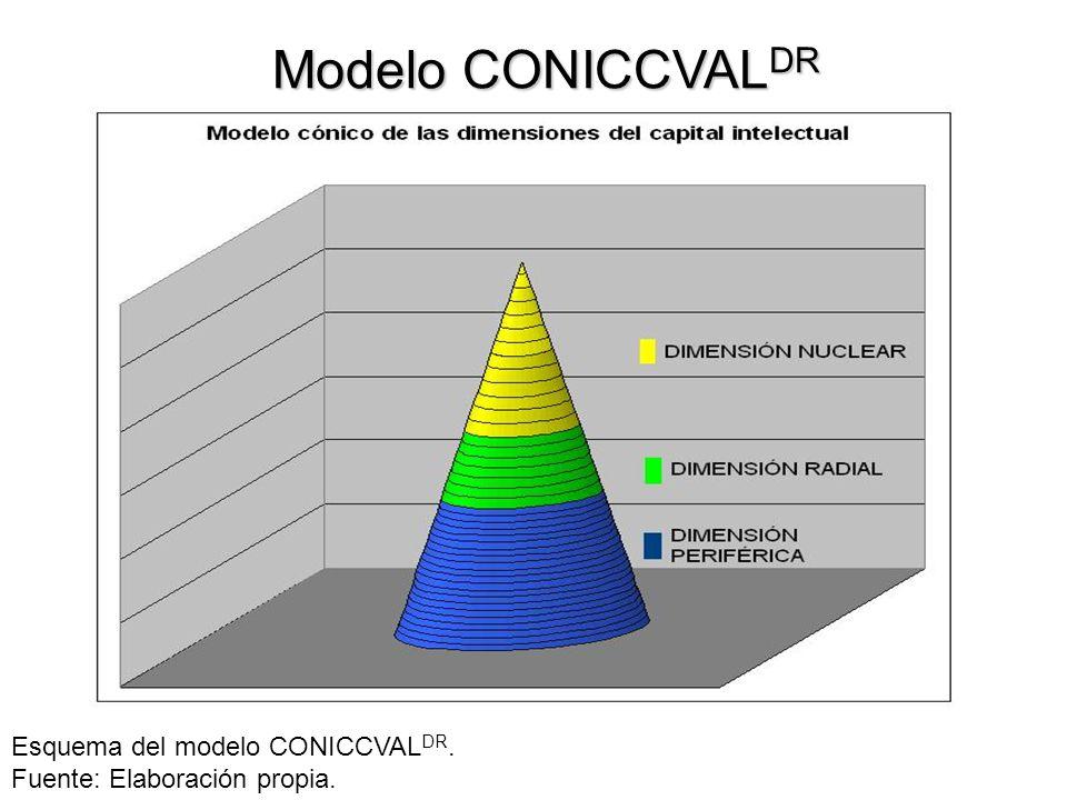 Modelo CONICCVAL DR Esquema del modelo CONICCVAL DR. Fuente: Elaboración propia.