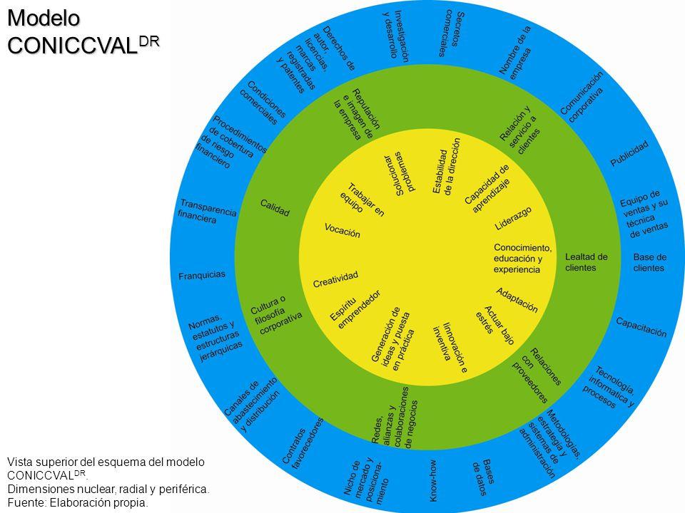 Modelo CONICCVAL DR Vista superior del esquema del modelo CONICCVAL DR. Dimensiones nuclear, radial y periférica. Fuente: Elaboración propia.