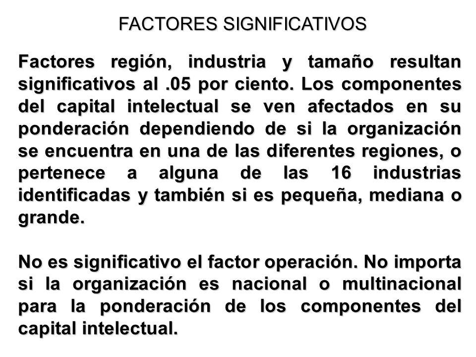 FACTORES SIGNIFICATIVOS Factores región, industria y tamaño resultan significativos al.05 por ciento. Los componentes del capital intelectual se ven a