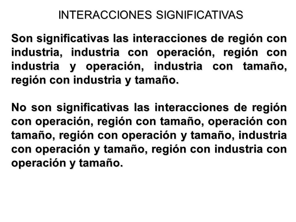 INTERACCIONES SIGNIFICATIVAS Son significativas las interacciones de región con industria, industria con operación, región con industria y operación,