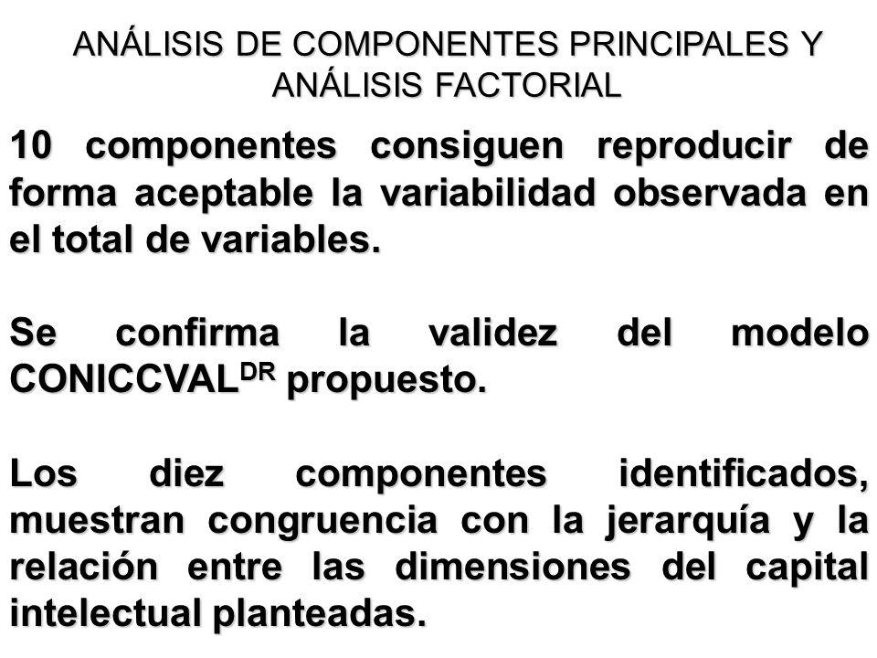 ANÁLISIS DE COMPONENTES PRINCIPALES Y ANÁLISIS FACTORIAL 10 componentes consiguen reproducir de forma aceptable la variabilidad observada en el total