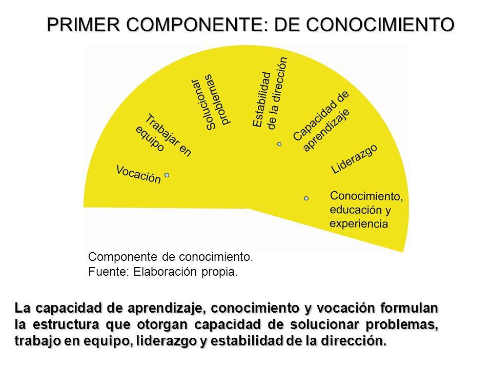 PRIMER COMPONENTE: DE CONOCIMIENTO La capacidad de aprendizaje, conocimiento y vocación formulan la estructura que otorgan capacidad de solucionar pro
