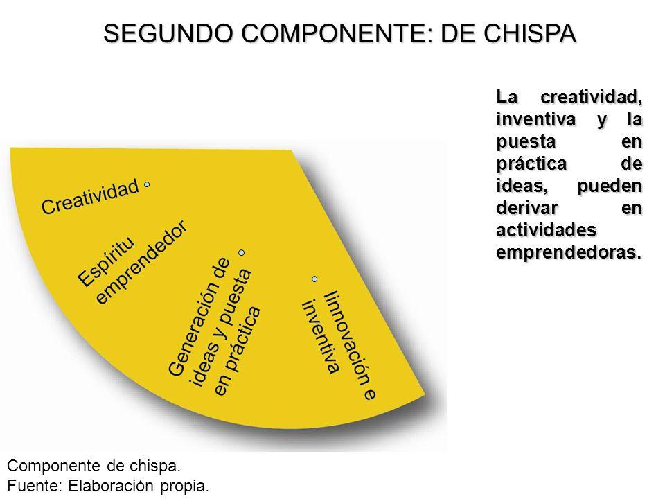 SEGUNDO COMPONENTE: DE CHISPA La creatividad, inventiva y la puesta en práctica de ideas, pueden derivar en actividades emprendedoras. Componente de c