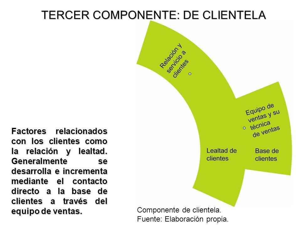 TERCER COMPONENTE: DE CLIENTELA Factores relacionados con los clientes como la relación y lealtad. Generalmente se desarrolla e incrementa mediante el