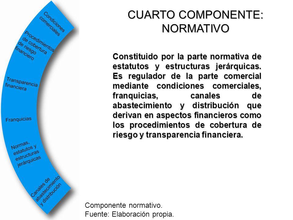 CUARTO COMPONENTE: NORMATIVO Constituido por la parte normativa de estatutos y estructuras jerárquicas. Es regulador de la parte comercial mediante co