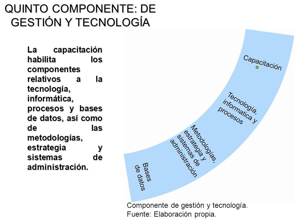 QUINTO COMPONENTE: DE GESTIÓN Y TECNOLOGÍA La capacitación habilita los componentes relativos a la tecnología, informática, procesos y bases de datos,