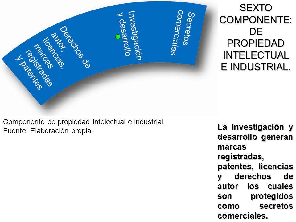 SEXTO COMPONENTE: DE PROPIEDAD INTELECTUAL E INDUSTRIAL. La investigación y desarrollo generan marcas registradas, patentes, licencias y derechos de a