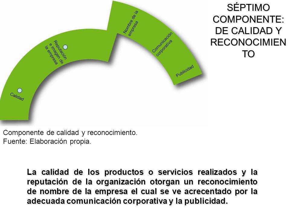 La calidad de los productos o servicios realizados y la reputación de la organización otorgan un reconocimiento de nombre de la empresa el cual se ve
