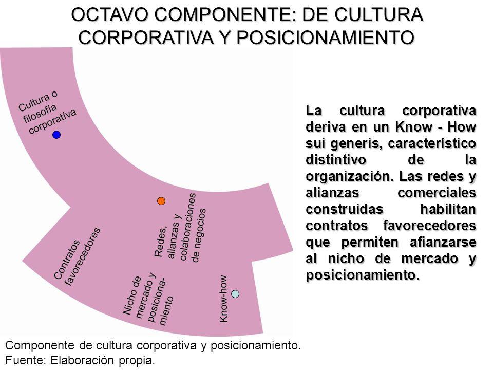 La cultura corporativa deriva en un Know - How sui generis, característico distintivo de la organización. Las redes y alianzas comerciales construidas